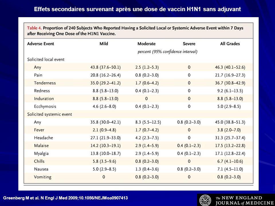 Greenberg M et al. N Engl J Med 2009;10.1056/NEJMoa0907413 Effets secondaires survenant après une dose de vaccin H1N1 sans adjuvant