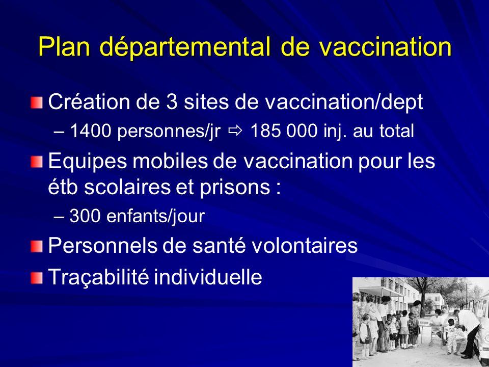 Plan départemental de vaccination Création de 3 sites de vaccination/dept –1400 personnes/jr 185 000 inj. au total Equipes mobiles de vaccination pour