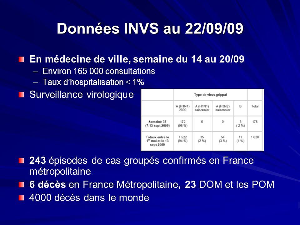 Données INVS au 22/09/09 En médecine de ville, semaine du 14 au 20/09 –Environ 165 000 consultations –Taux dhospitalisation < 1% Surveillance virologi