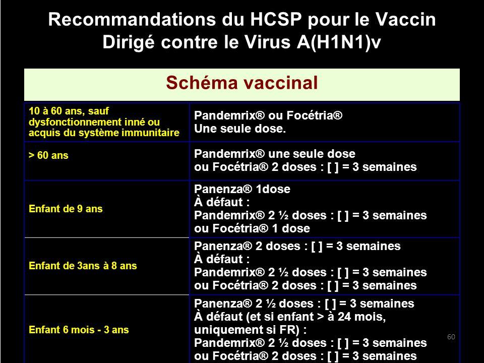 Recommandations du HCSP pour le Vaccin Dirigé contre le Virus A(H1N1)v Schéma vaccinal 60 10 à 60 ans, sauf dysfonctionnement inné ou acquis du systèm
