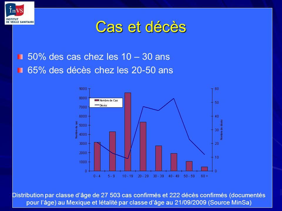 Cas et décès 50% des cas chez les 10 – 30 ans 65% des décès chez les 20-50 ans Distribution par classe dâge de 27 503 cas confirmés et 222 décès confirmés (documentés pour lâge) au Mexique et létalité par classe dâge au 21/09/2009 (Source MinSa)