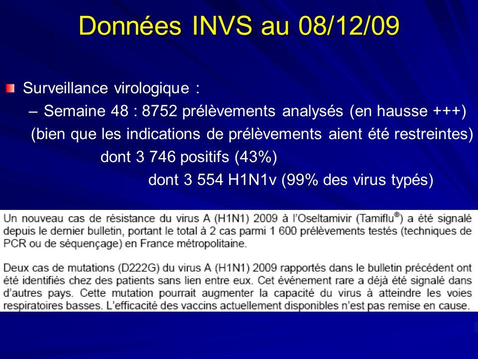 Données INVS au 08/12/09 Surveillance virologique : –Semaine 48 : 8752 prélèvements analysés (en hausse +++) (bien que les indications de prélèvements aient été restreintes) dont 3 746 positifs (43%) dont 3 554 H1N1v (99% des virus typés)