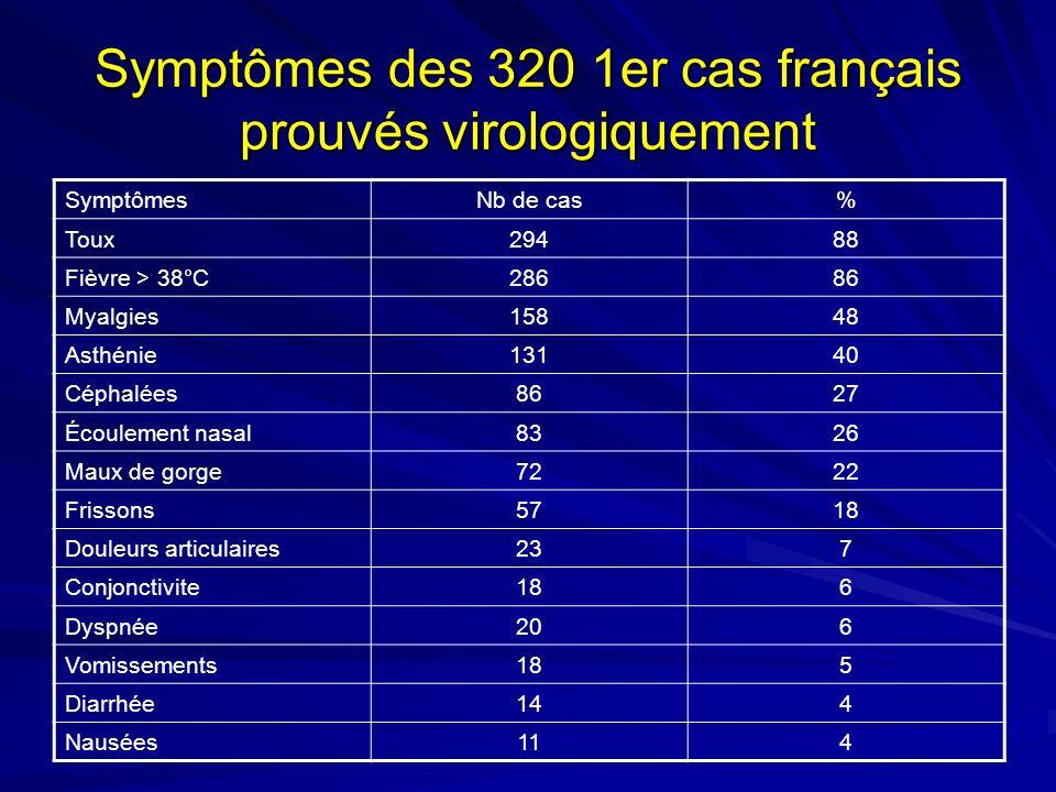 Symptômes des 320 1er cas français prouvés virologiquement SymptômesNb de cas% Toux29488 Fièvre > 38°C28686 Myalgies15848 Asthénie13140 Céphalées8627 Écoulement nasal8326 Maux de gorge7222 Frissons5718 Douleurs articulaires237 Conjonctivite186 Dyspnée206 Vomissements185 Diarrhée144 Nausées114