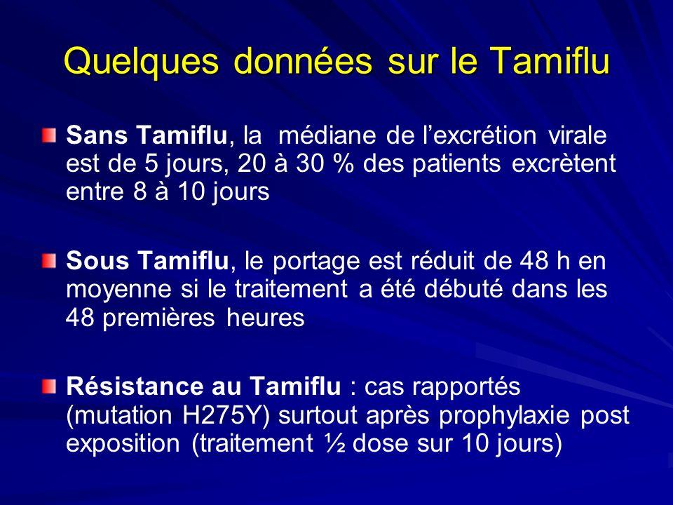 Quelques données sur le Tamiflu Sans Tamiflu, la médiane de lexcrétion virale est de 5 jours, 20 à 30 % des patients excrètent entre 8 à 10 jours Sous Tamiflu, le portage est réduit de 48 h en moyenne si le traitement a été débuté dans les 48 premières heures Résistance au Tamiflu : cas rapportés (mutation H275Y) surtout après prophylaxie post exposition (traitement ½ dose sur 10 jours)