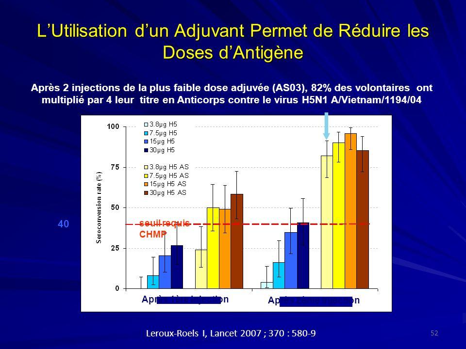 LUtilisation dun Adjuvant Permet de Réduire les Doses dAntigène 40 Après 1ère injection Après 2ème injection seuil requis CHMP Après 2 injections de la plus faible dose adjuvée (AS03), 82% des volontaires ont multiplié par 4 leur titre en Anticorps contre le virus H5N1 A/Vietnam/1194/04 Leroux-Roels I, Lancet 2007 ; 370 : 580-9 52