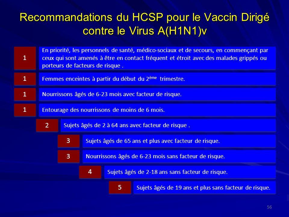 Recommandations du HCSP pour le Vaccin Dirigé contre le Virus A(H1N1)v En priorité, les personnels de santé, médico-sociaux et de secours, en commençant par ceux qui sont amenés à être en contact fréquent et étroit avec des malades grippés ou porteurs de facteurs de risque.