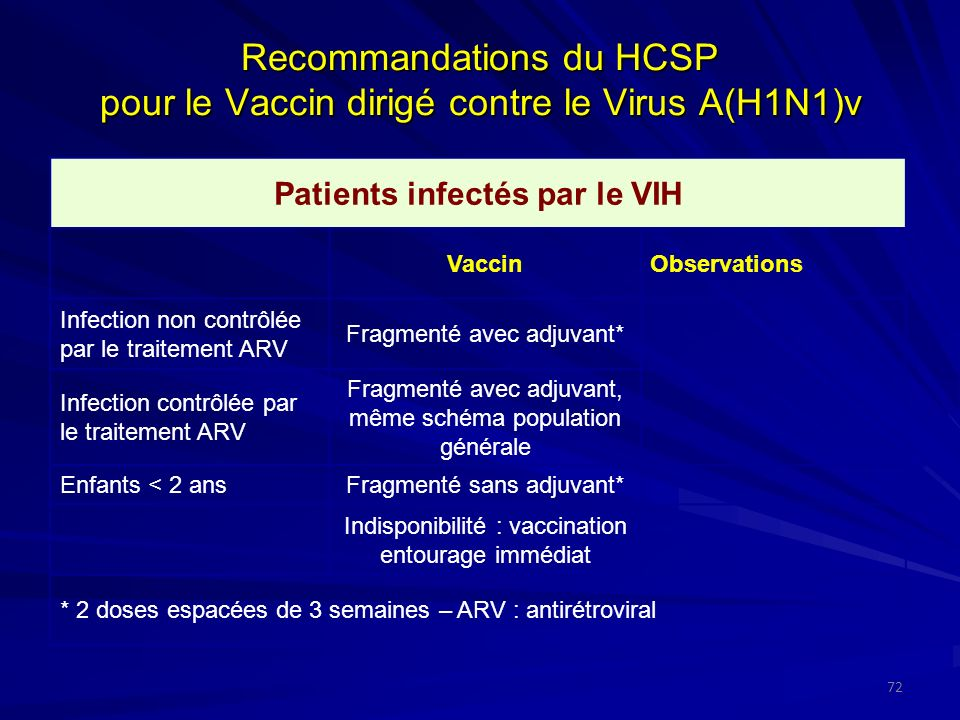 Recommandations du HCSP pour le Vaccin dirigé contre le Virus A(H1N1)v 72 Patients infectés par le VIH VaccinObservations Infection non contrôlée par le traitement ARV Fragmenté avec adjuvant* Infection contrôlée par le traitement ARV Fragmenté avec adjuvant, même schéma population générale Enfants < 2 ansFragmenté sans adjuvant* Indisponibilité : vaccination entourage immédiat * 2 doses espacées de 3 semaines – ARV : antirétroviral