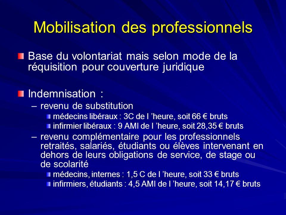 Mobilisation des professionnels Base du volontariat mais selon mode de la réquisition pour couverture juridique Indemnisation : –revenu de substitutio