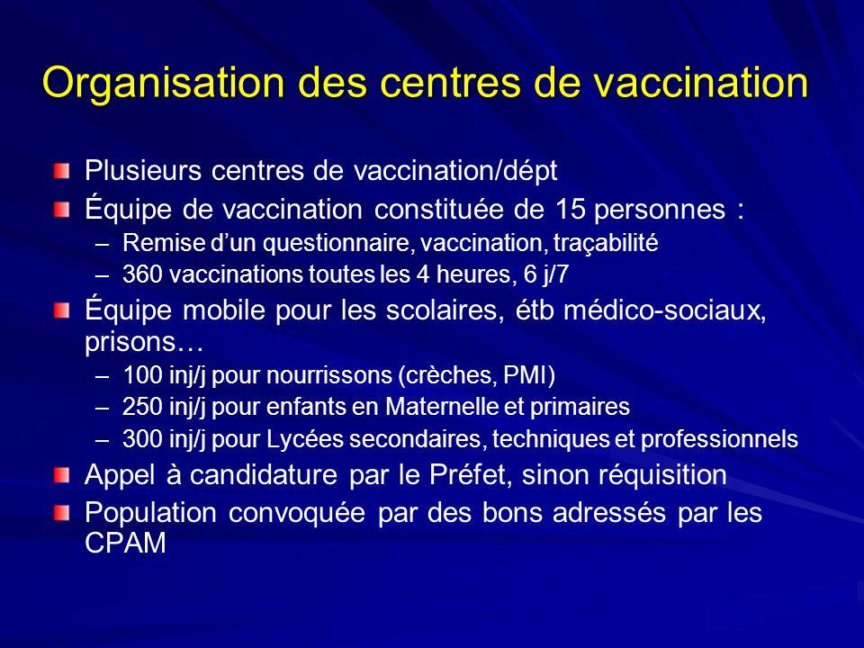 Organisation des centres de vaccination Plusieurs centres de vaccination/dépt Équipe de vaccination constituée de 15 personnes : –Remise dun questionn