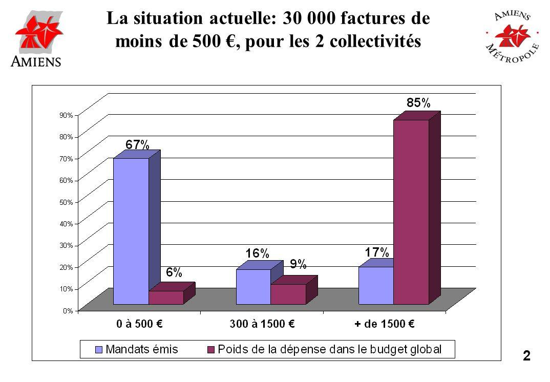 2 La situation actuelle: 30 000 factures de moins de 500, pour les 2 collectivités