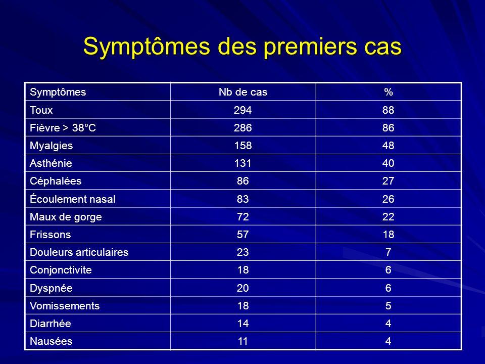 Symptômes des premiers cas SymptômesNb de cas% Toux29488 Fièvre > 38°C28686 Myalgies15848 Asthénie13140 Céphalées8627 Écoulement nasal8326 Maux de gorge7222 Frissons5718 Douleurs articulaires237 Conjonctivite186 Dyspnée206 Vomissements185 Diarrhée144 Nausées114