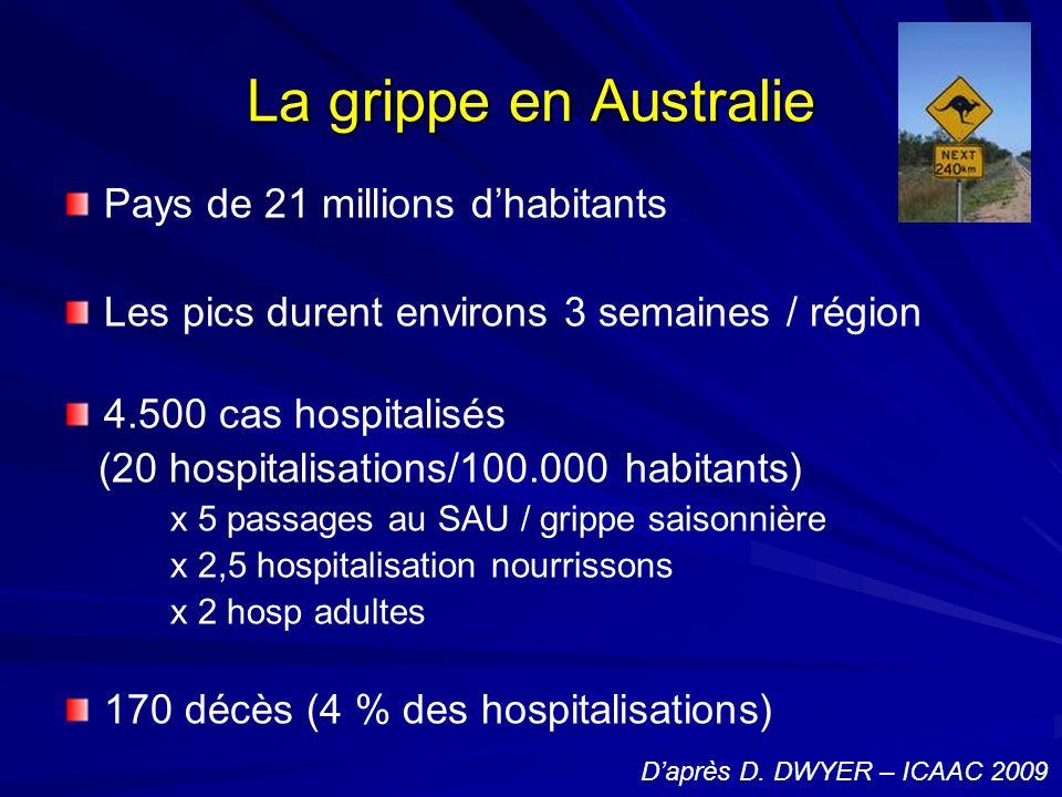 La grippe en Australie Pays de 21 millions dhabitants Les pics durent environs 3 semaines / région 4.500 cas hospitalisés (20 hospitalisations/100.000 habitants) x 5 passages au SAU / grippe saisonnière x 2,5 hospitalisation nourrissons x 2 hosp adultes 170 décès (4 % des hospitalisations) Daprès D.