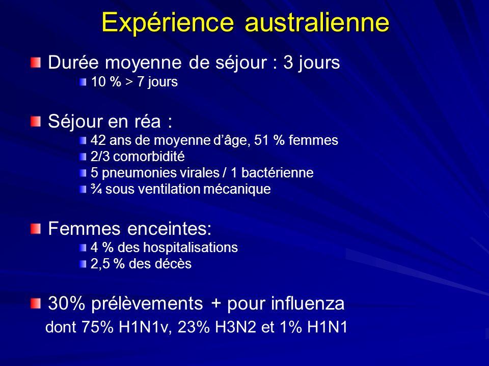 Expérience australienne Durée moyenne de séjour : 3 jours 10 % > 7 jours Séjour en réa : 42 ans de moyenne dâge, 51 % femmes 2/3 comorbidité 5 pneumonies virales / 1 bactérienne ¾ sous ventilation mécanique Femmes enceintes: 4 % des hospitalisations 2,5 % des décès 30% prélèvements + pour influenza dont 75% H1N1v, 23% H3N2 et 1% H1N1