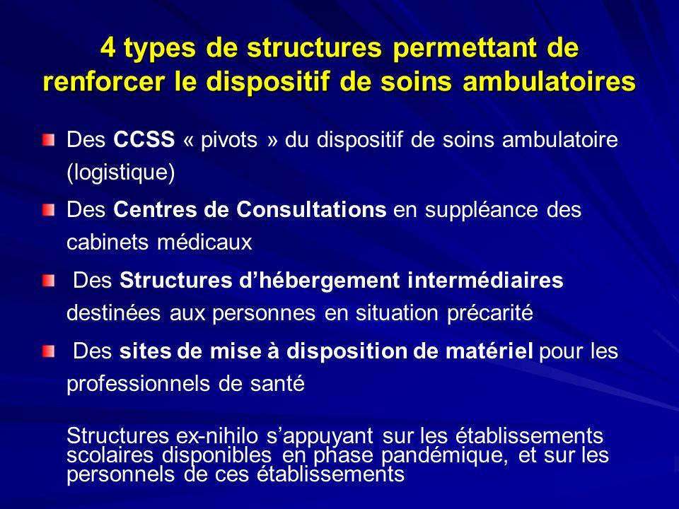 4 types de structures permettant de renforcer le dispositif de soins ambulatoires Des CCSS « pivots » du dispositif de soins ambulatoire (logistique)