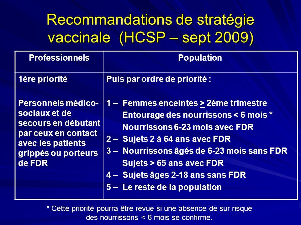 Recommandations de stratégie vaccinale (HCSP – sept 2009) ProfessionnelsPopulation 1ère priorité Personnels médico- sociaux et de secours en débutant par ceux en contact avec les patients grippés ou porteurs de FDR Puis par ordre de priorité : 1 – Femmes enceintes > 2ème trimestre Entourage des nourrissons < 6 mois * Nourrissons 6-23 mois avec FDR 2 – Sujets 2 à 64 ans avec FDR 3 – Nourrissons âgés de 6-23 mois sans FDR Sujets > 65 ans avec FDR 4 – Sujets âges 2-18 ans sans FDR 5 – Le reste de la population * Cette priorité pourra être revue si une absence de sur risque des nourrissons < 6 mois se confirme.
