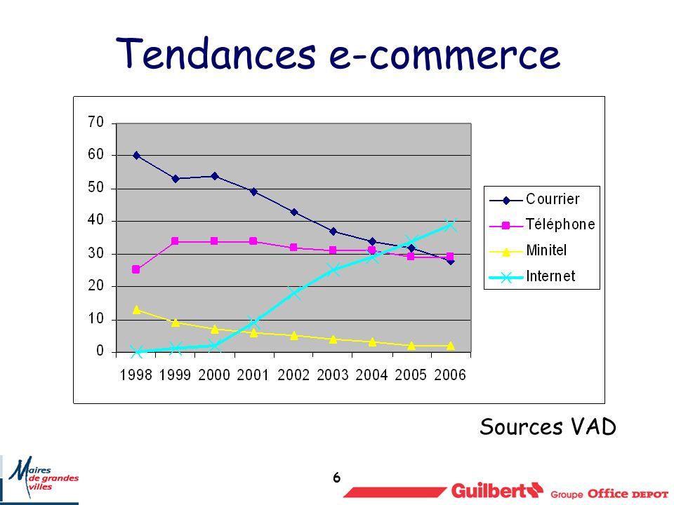 6 Tendances e-commerce Sources VAD