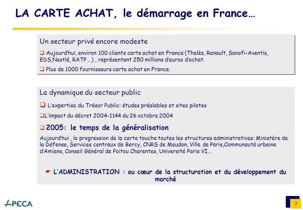3 Un secteur privé encore modeste Aujourdhui, environ 100 clients carte achat en France (Thalès, Renault, Sanofi-Aventis, EDS,Nestlé, RATP …), représe