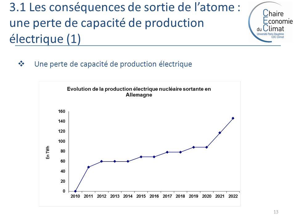 3.1 Les conséquences de sortie de latome : une perte de capacité de production électrique (1) 13 Une perte de capacité de production électrique