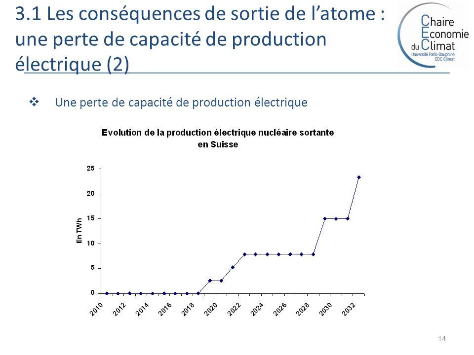 3.1 Les conséquences de sortie de latome : une perte de capacité de production électrique (2) 14 Une perte de capacité de production électrique