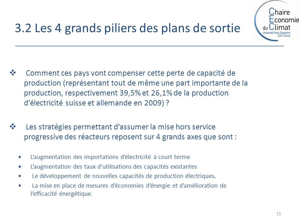3.2 Les 4 grands piliers des plans de sortie 15 Comment ces pays vont compenser cette perte de capacité de production (représentant tout de même une part importante de la production, respectivement 39,5% et 26,1% de la production délectricité suisse et allemande en 2009) .