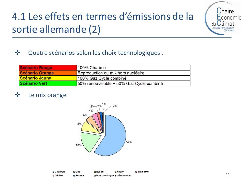 4.1 Les effets en termes démissions de la sortie allemande (2) 22 Quatre scénarios selon les choix technologiques : Le mix orange