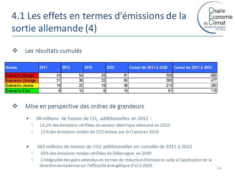 4.1 Les effets en termes démissions de la sortie allemande (4) 24 Les résultats cumulés Mise en perspective des ordres de grandeurs 38 millions de tonnes de CO 2 additionnelles en 2012 : 14,2% des émissions vérifiées du secteur électrique allemand en 2010 12% des émissions totales de CO2 émises par la France en 2010 365 millions de tonnes de CO2 additionnelles en cumulés de 2011 à 2022 45% des émissions totales vérifiées de lAllemagne en 2009 Lintégralité des gains attendus en termes de réduction démissions suite à lapplication de la directive européenne sur lefficacité énergétique dici à 2020