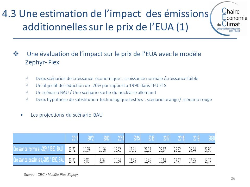 4.3 Une estimation de limpact des émissions additionnelles sur le prix de lEUA (1) 26 Une évaluation de limpact sur le prix de lEUA avec le modèle Zephyr- Flex Deux scénarios de croissance économique : croissance normale /croissance faible Un objectif de réduction de -20% par rapport à 1990 dans lEU ETS Un scénario BAU / Une scénario sortie du nucléaire allemand Deux hypothèse de substitution technologique testées : scénario orange / scénario rouge Les projections du scénario BAU Source : CEC / Modèle Flex-Zéphyr