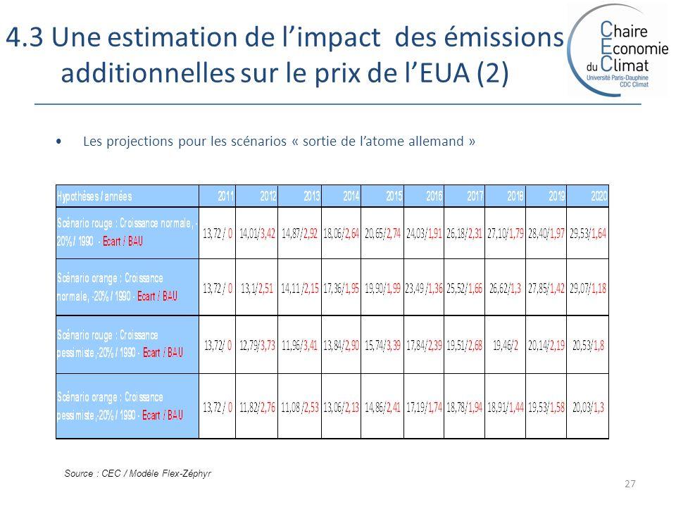 4.3 Une estimation de limpact des émissions additionnelles sur le prix de lEUA (2) 27 Les projections pour les scénarios « sortie de latome allemand » Source : CEC / Modèle Flex-Zéphyr