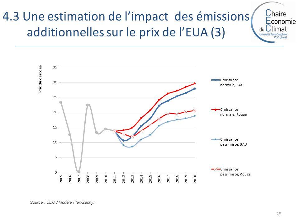 4.3 Une estimation de limpact des émissions additionnelles sur le prix de lEUA (3) 28 Source : CEC / Modèle Flex-Zéphyr