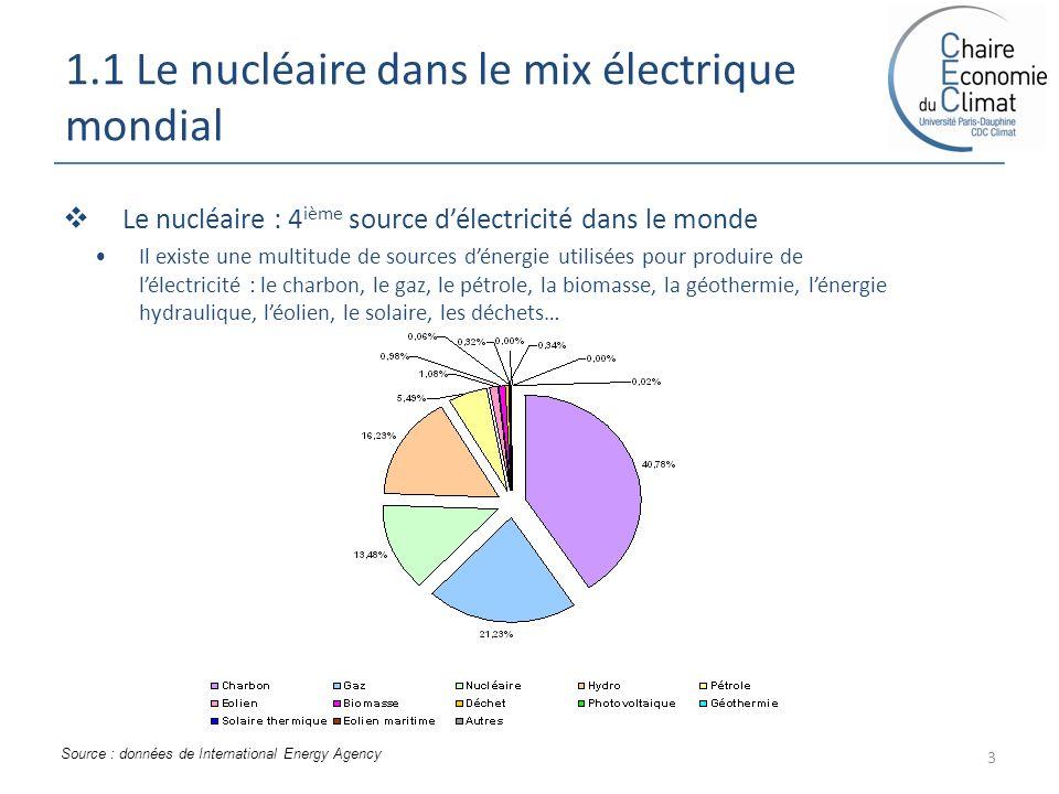 1.1 Le nucléaire dans le mix électrique mondial 3 Le nucléaire : 4 ième source délectricité dans le monde Il existe une multitude de sources dénergie utilisées pour produire de lélectricité : le charbon, le gaz, le pétrole, la biomasse, la géothermie, lénergie hydraulique, léolien, le solaire, les déchets… Source : données de International Energy Agency