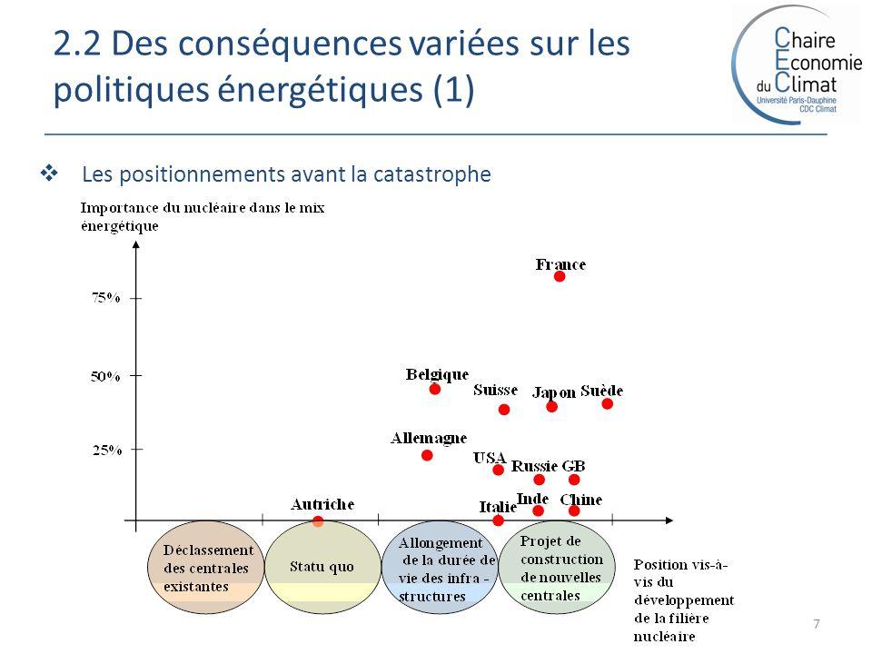 2.2 Des conséquences variées sur les politiques énergétiques (1) 7 Les positionnements avant la catastrophe
