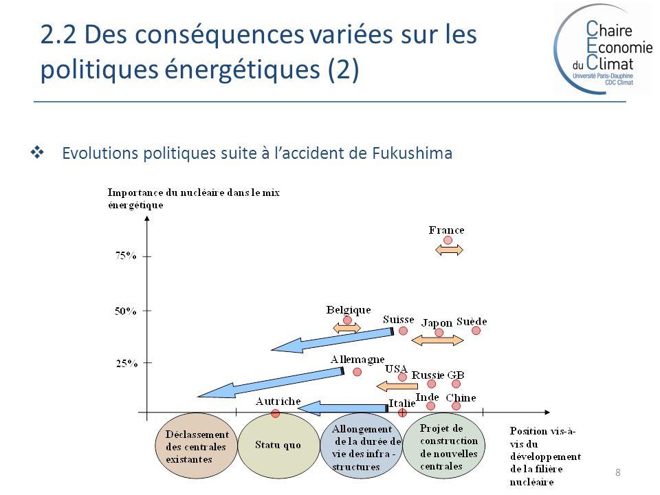 2.2 Des conséquences variées sur les politiques énergétiques (2) 8 Evolutions politiques suite à laccident de Fukushima
