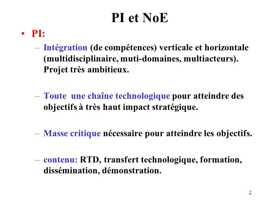 3 Partenaires : 10 optimum, dont 3 industriels : - 1 « dévellopeur »+ - 1 vendeur + - 1 opérateur.