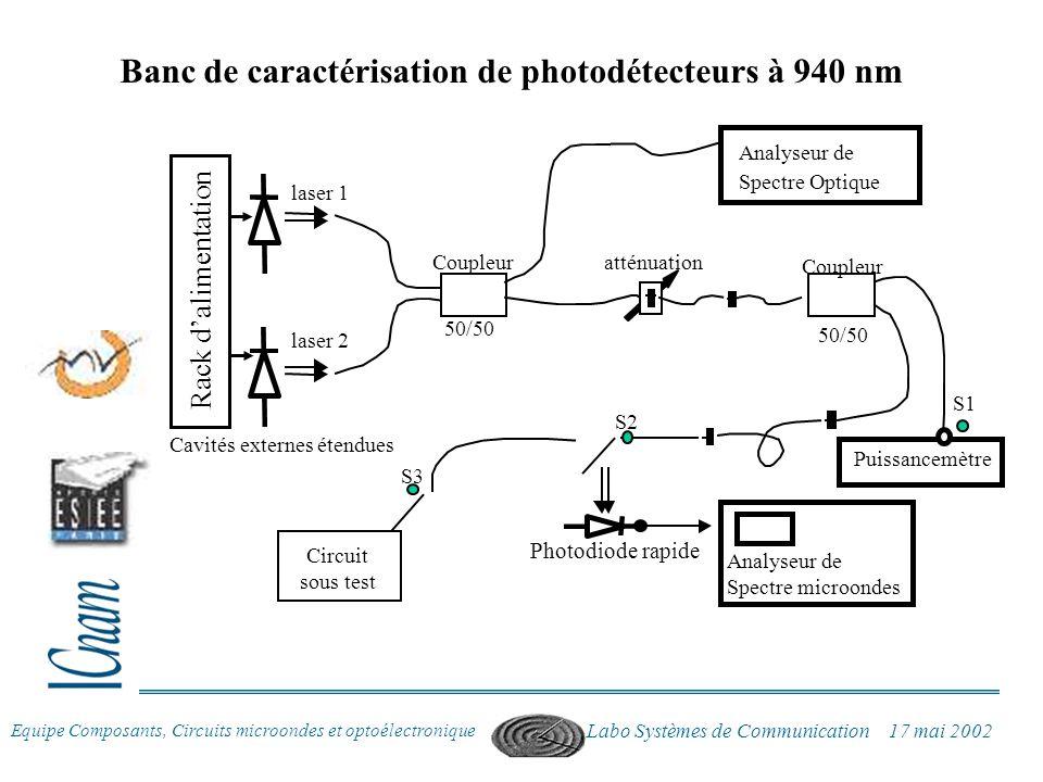 Equipe Composants, Circuits microondes et optoélectronique Labo Systèmes de Communication 17 mai 2002 laser 1 laser 2 Coupleur Spectre Optique Analyse