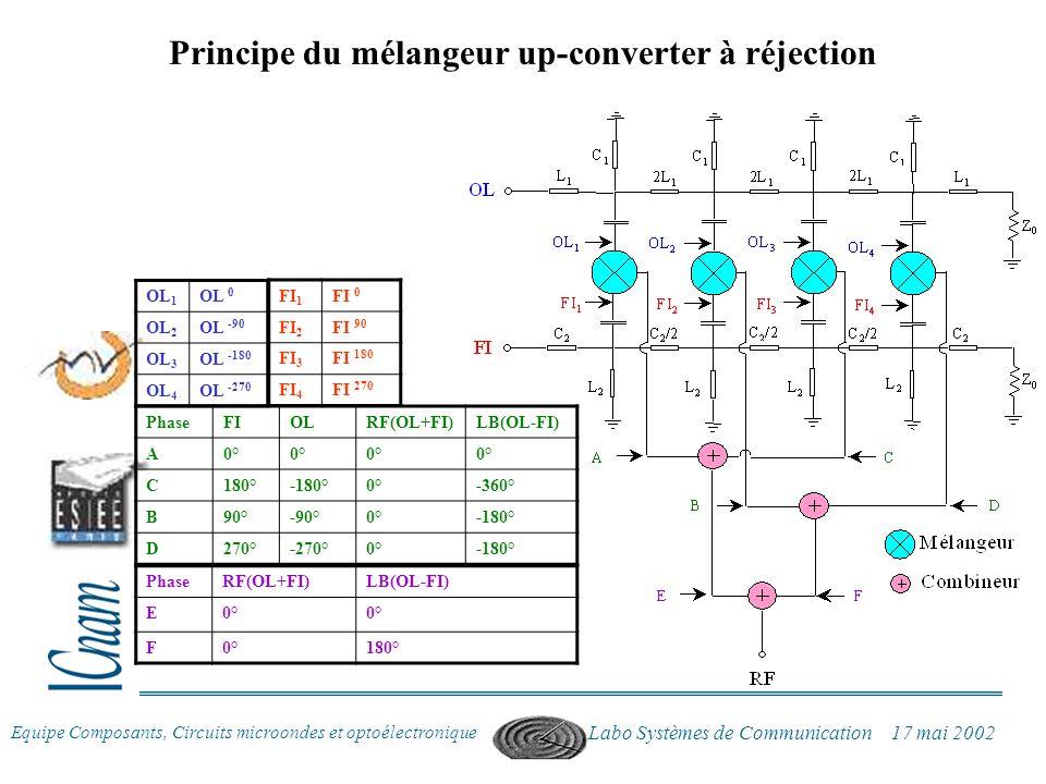 Equipe Composants, Circuits microondes et optoélectronique Labo Systèmes de Communication 17 mai 2002 Principe du mélangeur up-converter à réjection F