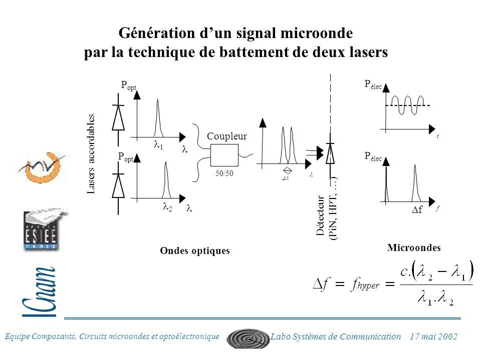 Equipe Composants, Circuits microondes et optoélectronique Labo Systèmes de Communication 17 mai 2002 Génération dun signal microonde par la technique
