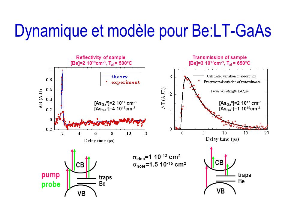 Dynamique et modèle pour Be:LT-GaAs Transmission of sample [Be]=3 10 17 cm -3, T al = 650°C Reflectivity of sample [Be]=2 10 19 cm -3, T al = 500°C el