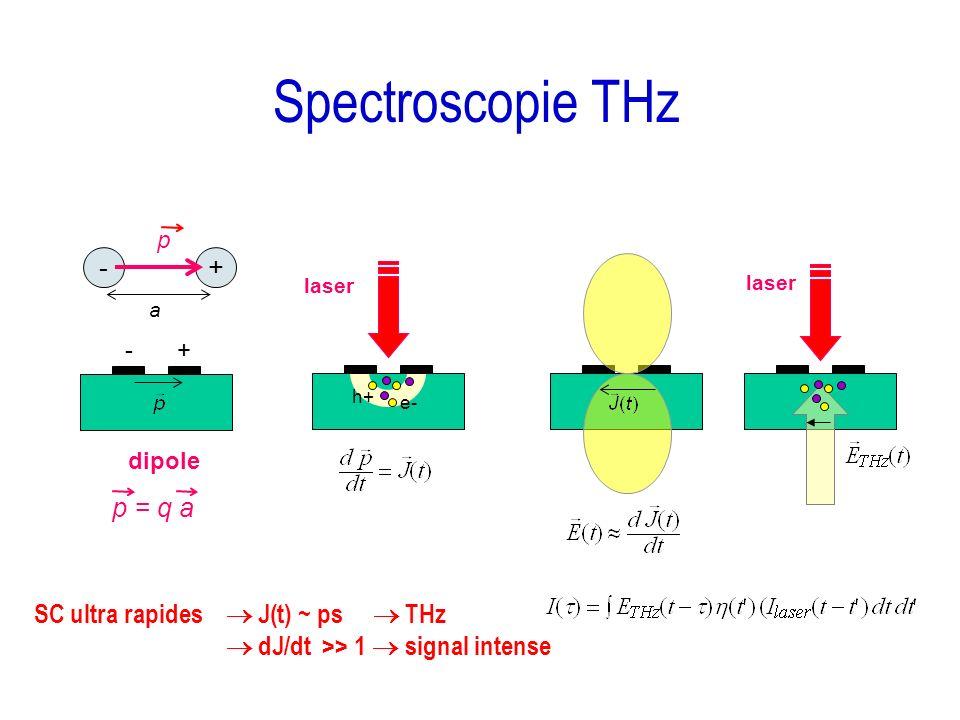 Spectroscopie THz e- laser h+ +- p p = q a -+ dipole a SC ultra rapides J(t) ~ ps THz dJ/dt >> 1 signal intense laser
