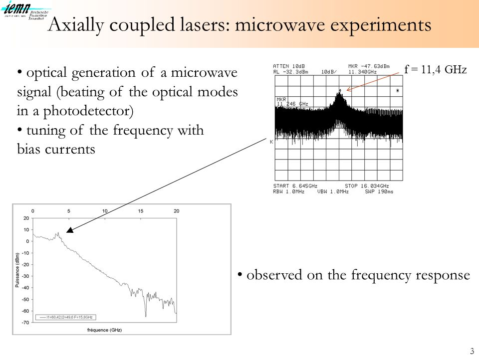 3 f = 11,4 GHz Axially coupled lasers: microwave experiments optical generation of a microwave signal (beating of the optical modes in a photodetector