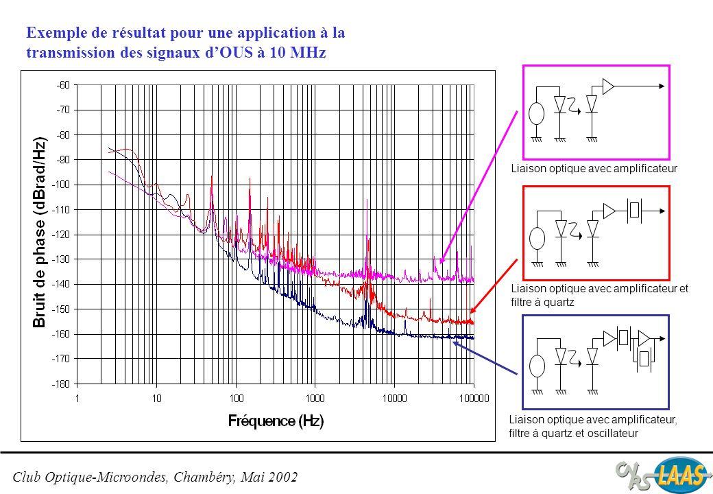 Club Optique-Microondes, Chambéry, Mai 2002 Métal Polymère Diaphragme doxyde 3puitsquantiques GaAs/GaAlAs6nm Réflecteur deBragg n+ 30.5periodes Réflecteur deBragg p+ 20périodes SubstratGaAsn+ Métal Exemple : VCSEL pour lémission à 840nm sur substrat GaAs avec diaphragme doxyde enterré Travaux menés au LAAS sur les VCSELs groupe Photonique C.