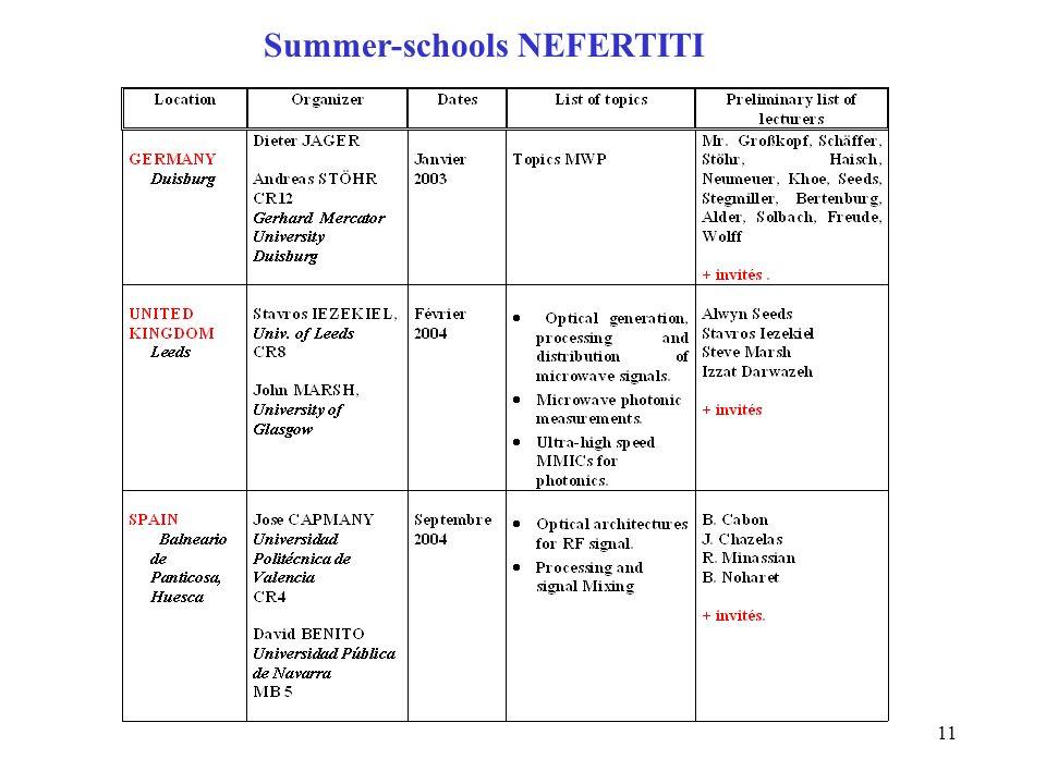 11 Summer-schools NEFERTITI