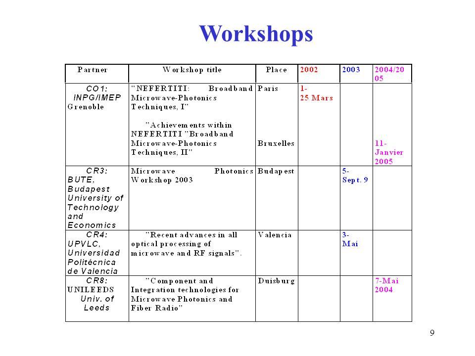 9 Workshops