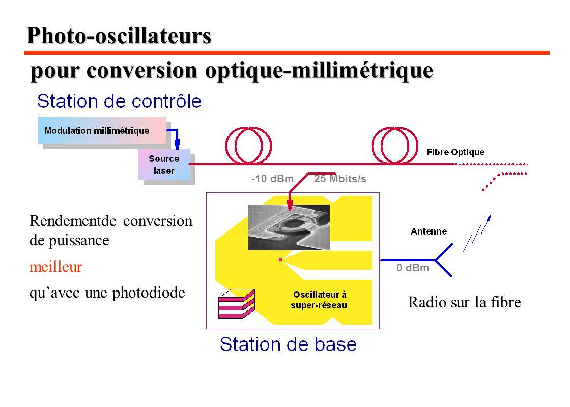 Photo-oscillateurs -10 dBm25 Mbits/s 0 dBm pour conversion optique-millimétrique Rendementde conversion de puissance meilleur quavec une photodiode Ra