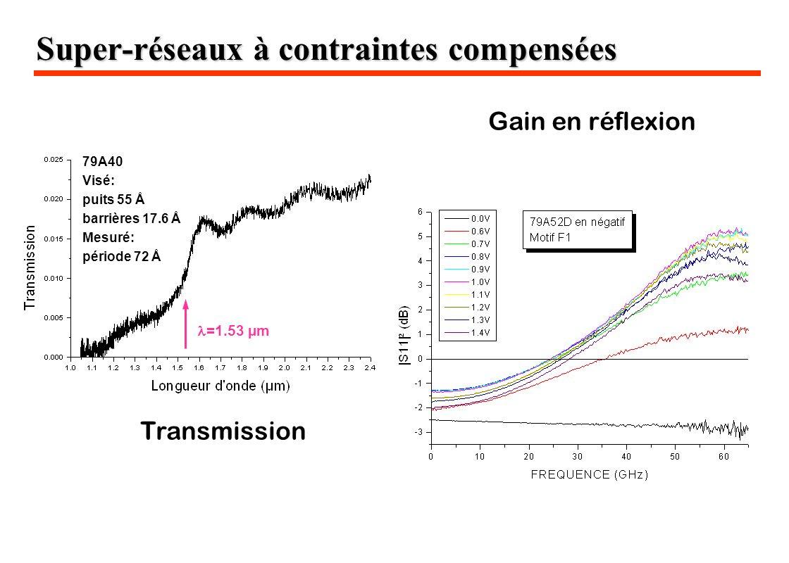 Gain en réflexion Super-réseaux à contraintes compensées =1.53 µm 79A40 Visé: puits 55 Å barrières 17.6 Å Mesuré: période 72 Å Transmission