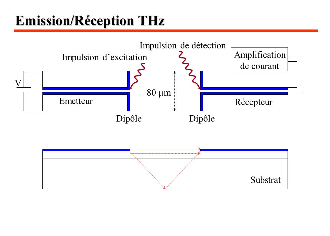 Emission/Réception THz Substrat Dipôle Impulsion dexcitation Impulsion de détection V Amplification de courant 80 µm Emetteur Récepteur
