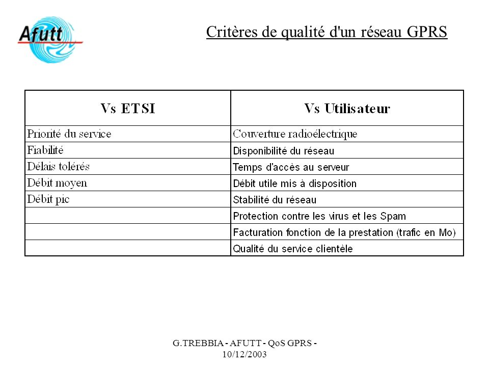 G.TREBBIA - AFUTT - QoS GPRS - 10/12/2003 Critères de qualité d'un réseau GPRS