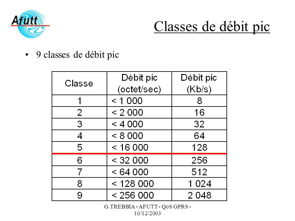 G.TREBBIA - AFUTT - QoS GPRS - 10/12/2003 Classes de débit pic 9 classes de débit pic