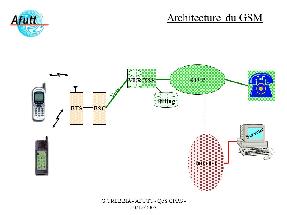 G.TREBBIA - AFUTT - QoS GPRS - 10/12/2003 Architecture du GSM BTSBSC RTCP Serveur Voix Internet VLR NSS Billing