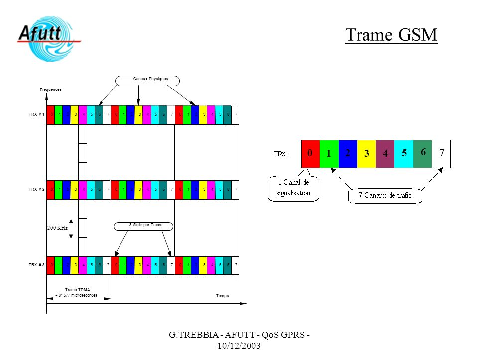 G.TREBBIA - AFUTT - QoS GPRS - 10/12/2003 Schéma de codage GPRS Quatre types de codage (Coding Scheme) des données ont été définis : –CS1 : Trafic théorique maximum de 9,05 kb/s (8 Kb/s) –CS2 : Trafic théorique maximum de 13,04 kb/s (12 Kb/s) –CS3 : Trafic théorique maximum de 15,6 Kb/s (14,4 Kb/s) –CS4 : Trafic théorique maximum de 21,4 kb/s (20 Kb/s) Le choix du codage (de CS1 à CS4), est effectué dynamiquement par le système en fonction de la qualité de la liaison (C/I) Possibilité de grouper jusqu à 4 IT Le débit maximum théorique offert par le GPRS est de 85,60 kb/s dans le cas de lutilisation du codage de type CS4 sur 4 IT