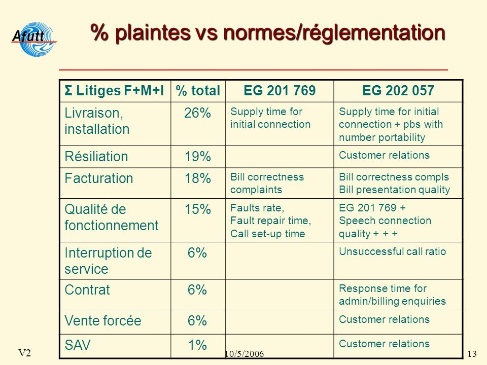 10/5/200613 V2 % plaintes vs normes/réglementation Σ Litiges F+M+I% totalEG 201 769EG 202 057 Livraison, installation 26% Supply time for initial connection Supply time for initial connection + pbs with number portability Résiliation19% Customer relations Facturation18% Bill correctness complaints Bill correctness compls Bill presentation quality Qualité de fonctionnement 15% Faults rate, Fault repair time, Call set-up time EG 201 769 + Speech connection quality + + + Interruption de service 6% Unsuccessful call ratio Contrat6% Response time for admin/billing enquiries Vente forcée6% Customer relations SAV1% Customer relations